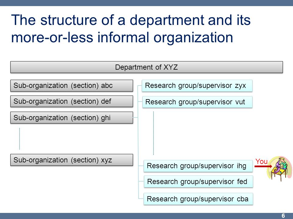 The structure of a department and its more-or-less informal organization 6 Department of XYZ Sub-organization (section) abc Sub-organization (section) def Sub-organization (section) ghi Sub-organization (section) xyz Research group/supervisor zyx Research group/supervisor vut Research group/supervisor ihg Research group/supervisor fed Research group/supervisor cba You