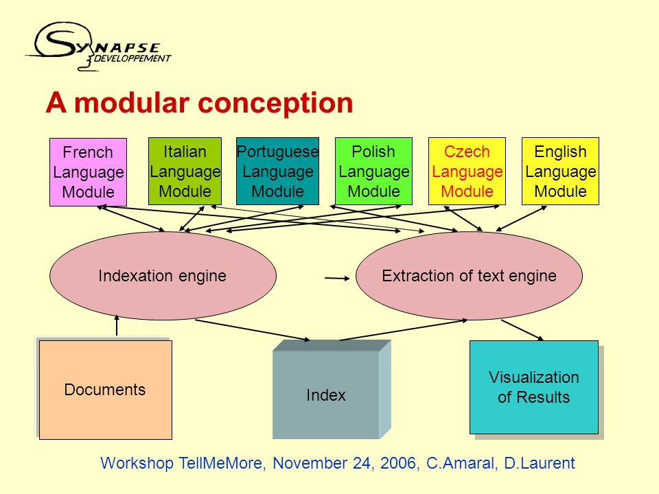 A modular conception French Language Module Italian Language Module Portuguese Language Module Polish Language Module English Language Module Indexation engineExtraction of text engine Index Documents Visualization of Results Visualization of Results Czech Language Module Workshop TellMeMore, November 24, 2006, C.Amaral, D.Laurent