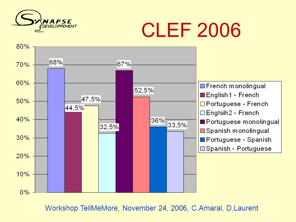 CLEF 2006