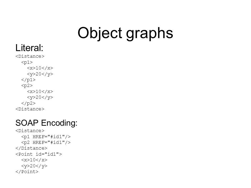 Object graphs Literal: 10 20 10 20 SOAP Encoding: 10 20