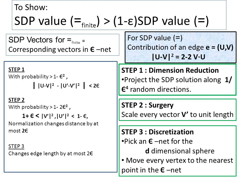 STEP 1 : Dimension Reduction Project the SDP solution along 1/ Є 4 random directions.