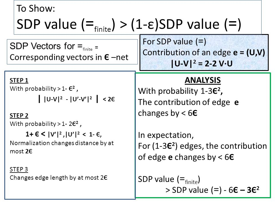 For SDP value ( = ) Contribution of an edge e = (U,V) |U-V| 2 = 2-2 V∙U To Show: SDP value ( = finite ) > (1-ε)SDP value ( = ) SDP Vectors for = finite = Corresponding vectors in Є –net STEP 1 With probability > 1- Є 2, | |U-V| 2 - |U'-V'| 2 | < 2Є STEP 2 With probability > 1- 2Є 2, 1+ Є < |V'| 2,|U'| 2 < 1- Є, Normalization changes distance by at most 2Є STEP 3 Changes edge length by at most 2Є ANALYSIS With probability 1-3Є 2, The contribution of edge e changes by < 6Є In expectation, For (1-3Є 2 ) edges, the contribution of edge e changes by < 6Є SDP value ( = finite ) > SDP value ( = ) - 6Є – 3Є 2