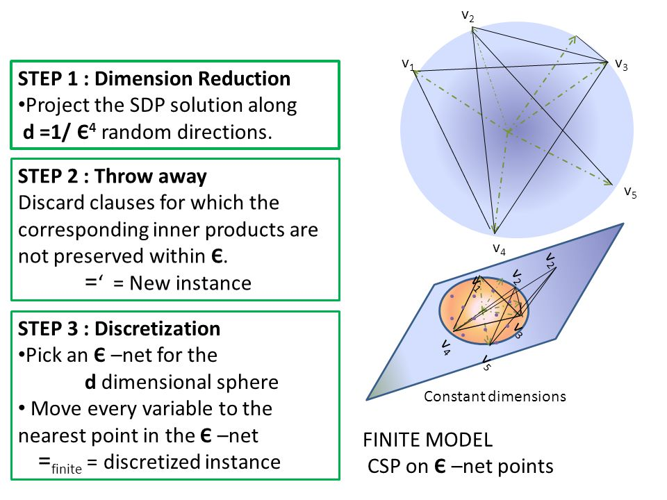 v1v1 v2v2 v3v3 v4v4 v5v5 v1v1 v3v3 v4v4 v5v5 Constant dimensions v2v2 v2v2 FINITE MODEL CSP on Є –net points STEP 1 : Dimension Reduction Project the SDP solution along d =1/ Є 4 random directions.