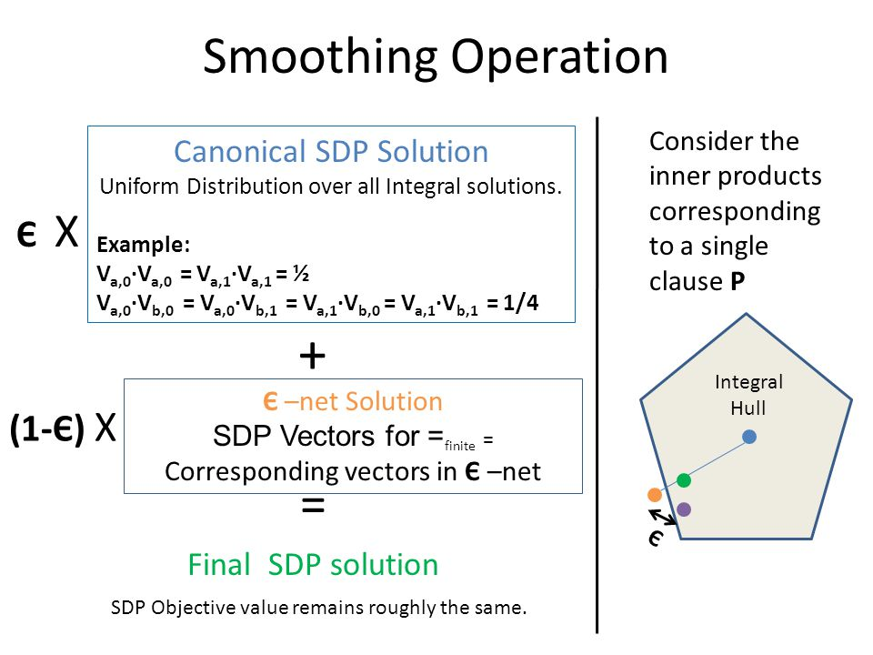 Smoothing Operation Canonical SDP Solution Uniform Distribution over all Integral solutions.
