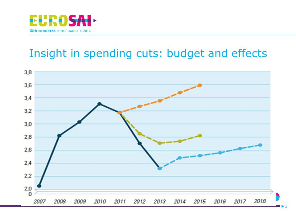 2 Insight in spending cuts: budget and effects
