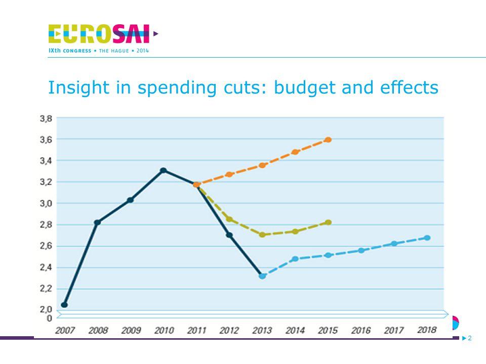 3 What risks do public finances face?(1) > hier komt de tekst