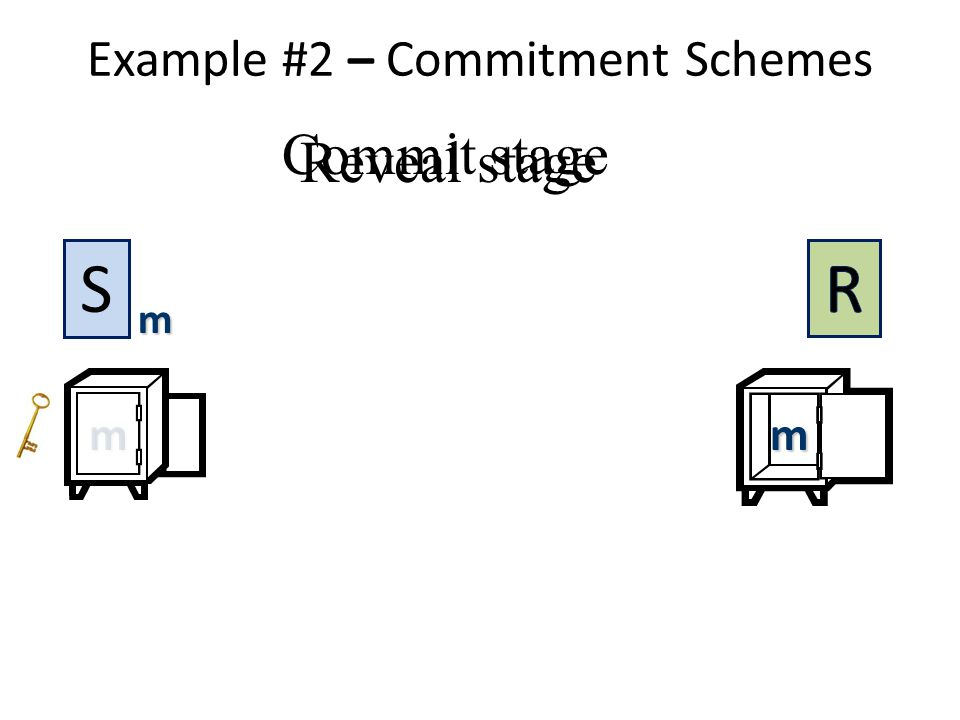 Example #2 – Commitment Schemes Commit stage Reveal stage m m S mm