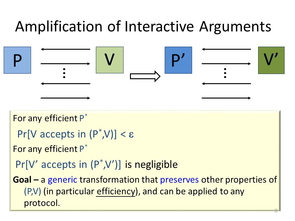 Amplification of Interactive Arguments For any efficient P * Pr[V accepts in (P *,V)] <  For any efficient P * Pr[V' accepts in (P *,V')] is negligible Goal – a generic transformation that preserves other properties of (P,V) (in particular efficiency), and can be applied to any protocol.
