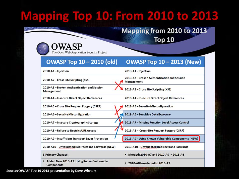 Assumptions In Information Security – several top 10 exist – OWASP Top 10 is dominant Top 3 : we all know about XSS's Injections, CSRF's etc.