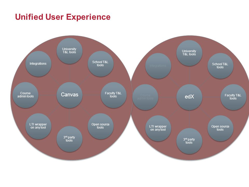 Unified User Experience Canvas University T&L tools School T&L tools Faculty T&L tools Open source tools 3 rd party tools LTI wrapper on any tool Course admin tools Integrations edX University T&L tools School T&L tools Faculty T&L tools Open source tools 3 rd party tools LTI wrapper on any tool Course admin tools Integrations