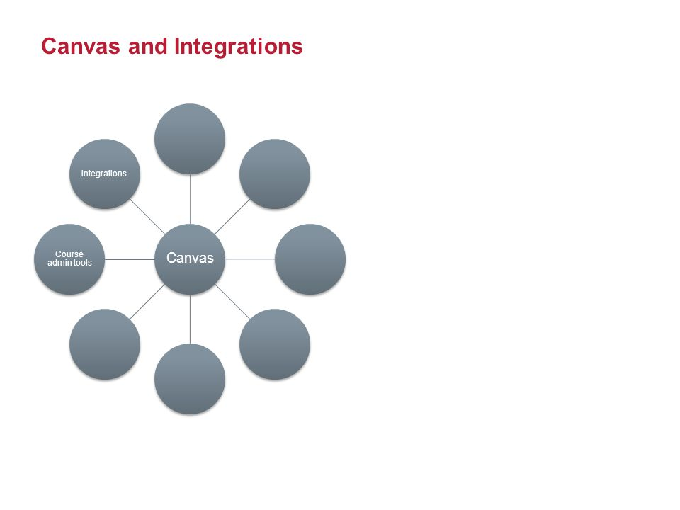 Canvas and Integrations Canvas Course admin tools Integrations