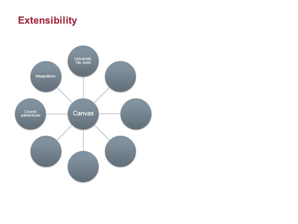 Extensibility Canvas University T&L tools Course admin tools Integrations