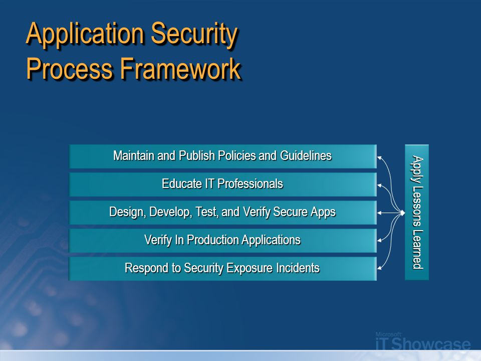 Application Security Process Framework Verify In Production Applications Design, Develop, Test, and Verify Secure Apps Educate IT Professionals Mainta