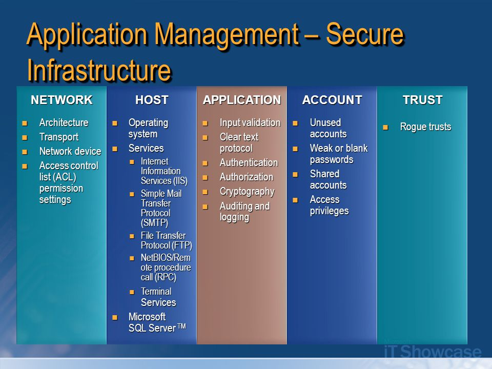 Application Management – Secure Infrastructure NETWORKHOSTAPPLICATIONACCOUNTTRUST Architecture Architecture Transport Transport Network device Network