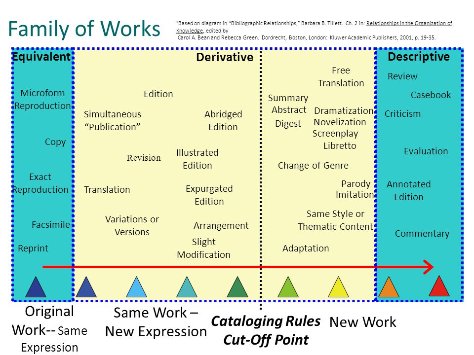 Original Work-- Same Expression Same Work – New Expression New Work Cataloging Rules Cut-Off Point Derivative EquivalentDescriptive Facsimile Reprint