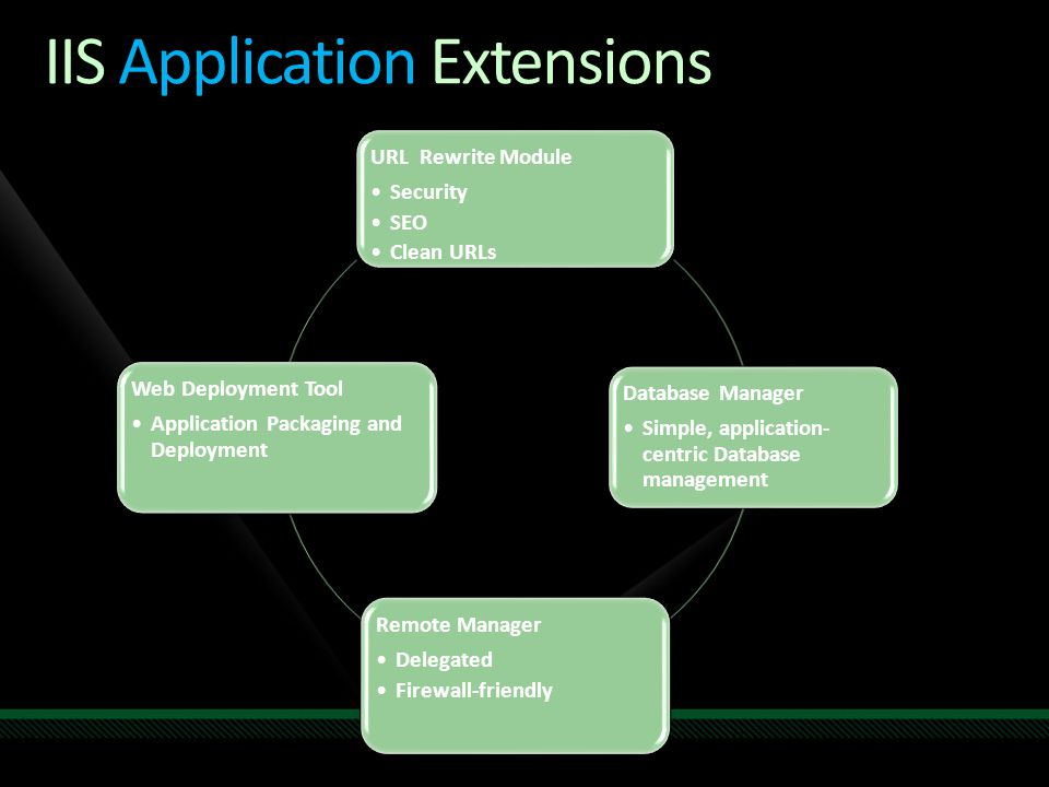 IIS Application Extensions URL Rewrite Module Security SEO Clean URLs Database Manager Simple, application- centric Database management Remote Manager Delegated Firewall-friendly Web Deployment Tool Application Packaging and Deployment