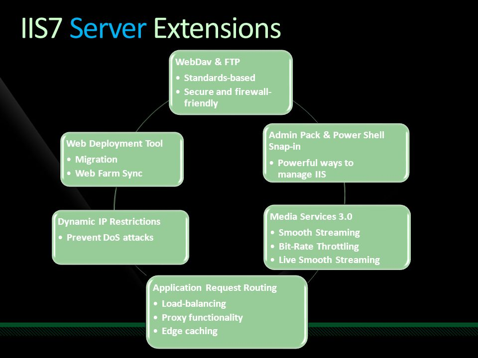 IIS7 Server Extensions WebDav & FTP Standards-based Secure and firewall- friendly Admin Pack & Power Shell Snap-in Powerful ways to manage IIS Media S