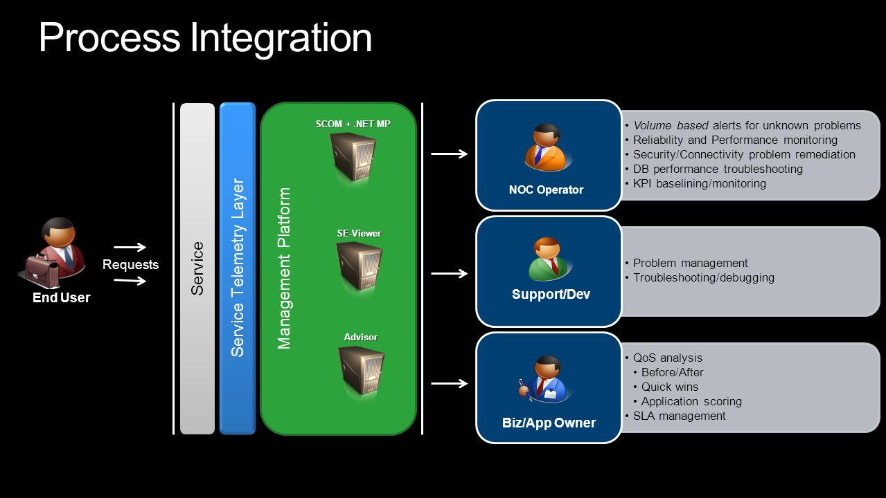 Service Telemetry Layer End User Requests Management Platform Service NOC Operator Support/Dev Biz/App Owner SE-Viewer SCOM +.NET MP Advisor