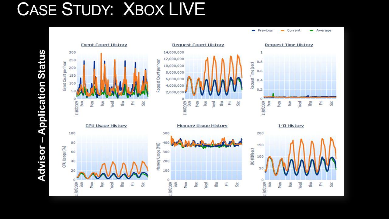 Xbox Advisor – Application Status