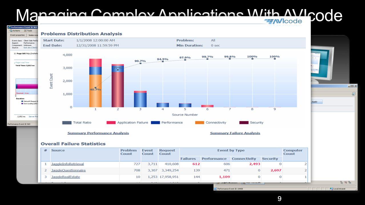 9 End users Web servers Application servers Data servers