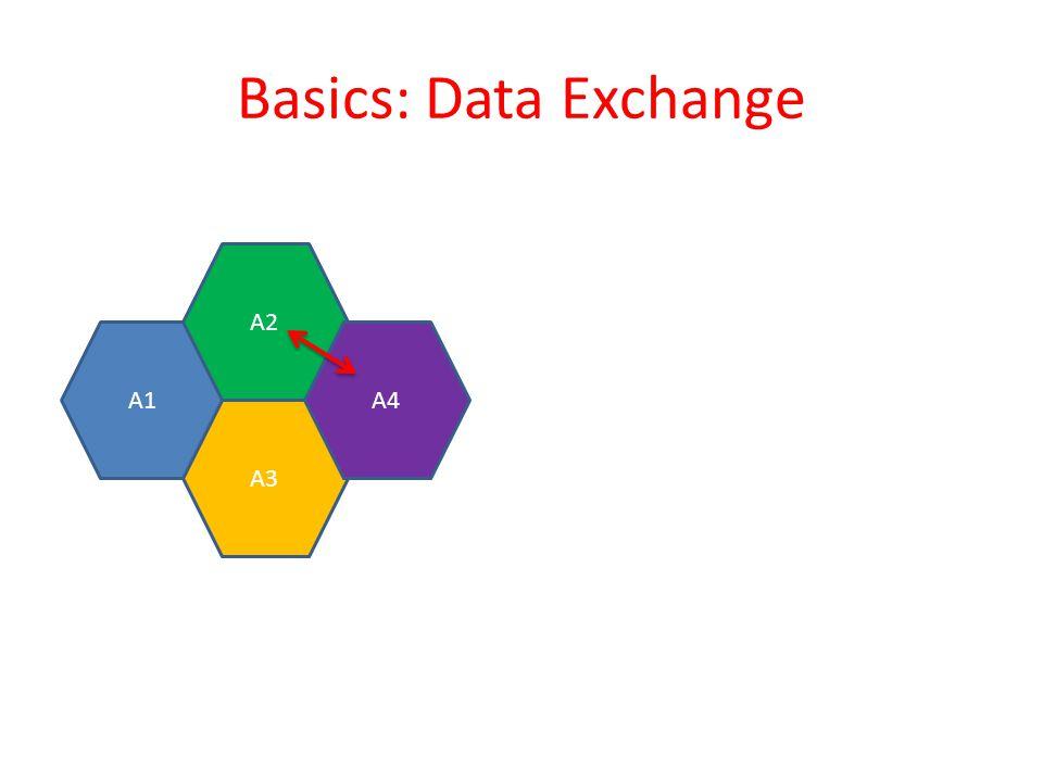 Basics: Data Exchange A1 A3 A2 A4