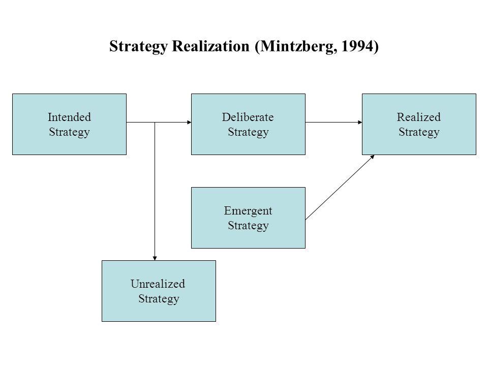 Strategy Realization (Mintzberg, 1994) Intended Strategy Unrealized Strategy Emergent Strategy Deliberate Strategy Realized Strategy