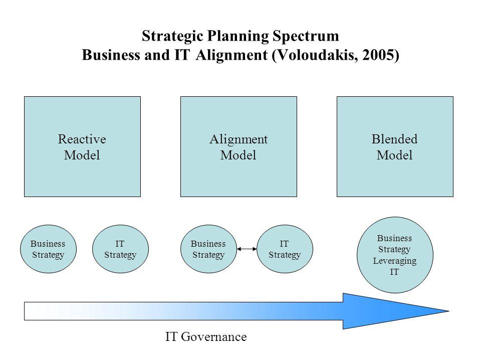 Strategic Planning Spectrum Business and IT Alignment (Voloudakis, 2005) Reactive Model Alignment Model Blended Model Business Strategy IT Strategy Bu