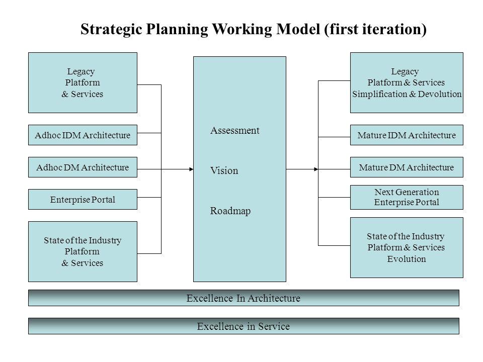 Legacy Platform & Services Adhoc IDM Architecture Adhoc DM Architecture Enterprise Portal State of the Industry Platform & Services Legacy Platform &