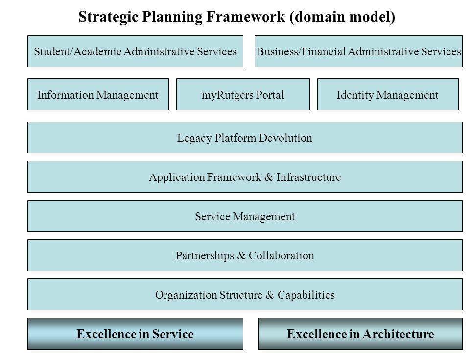 Strategic Planning Framework (domain model) Student/Academic Administrative ServicesBusiness/Financial Administrative Services Identity ManagementmyRu