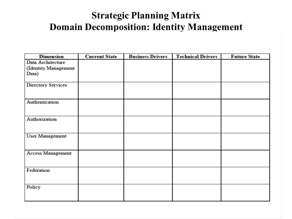 Strategic Planning Matrix Domain Decomposition: Identity Management