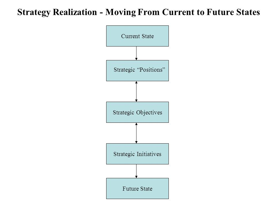 """Strategy Realization - Moving From Current to Future States Current State Strategic Objectives Strategic Initiatives Future State Strategic """"Positions"""