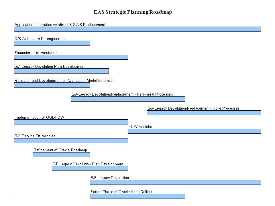 EAS Strategic Planning Roadmap