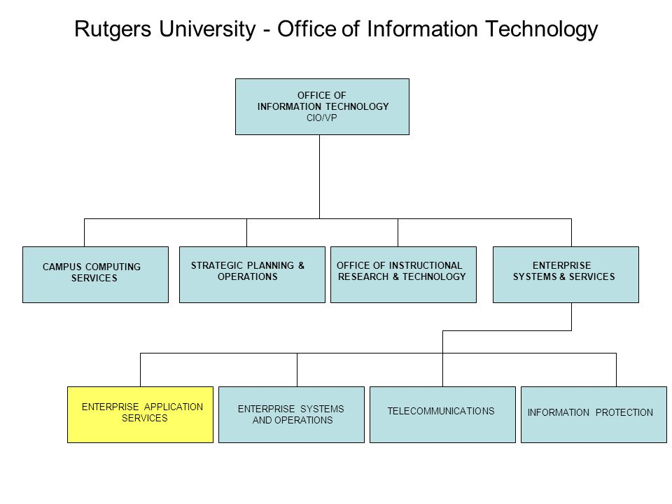 Rutgers University - Office of Information Technology OFFICE OF INFORMATION TECHNOLOGY CIO/VP CAMPUS COMPUTING SERVICES STRATEGIC PLANNING & OPERATION