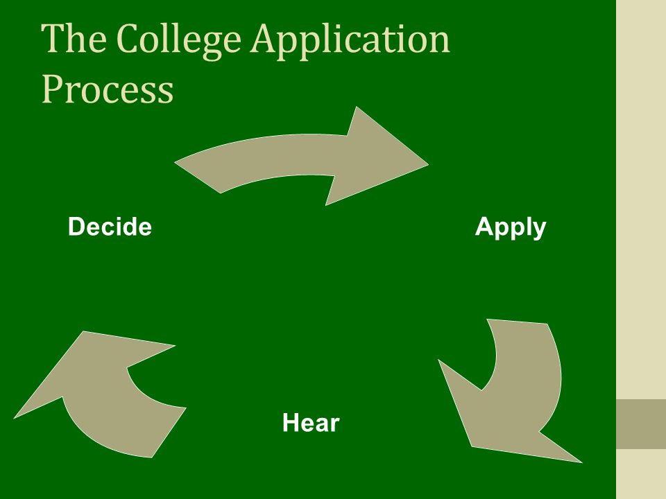 The College Application Process Apply Hear Decide