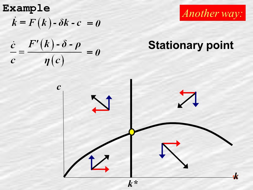15 Example Another way: k c k* Stationary point
