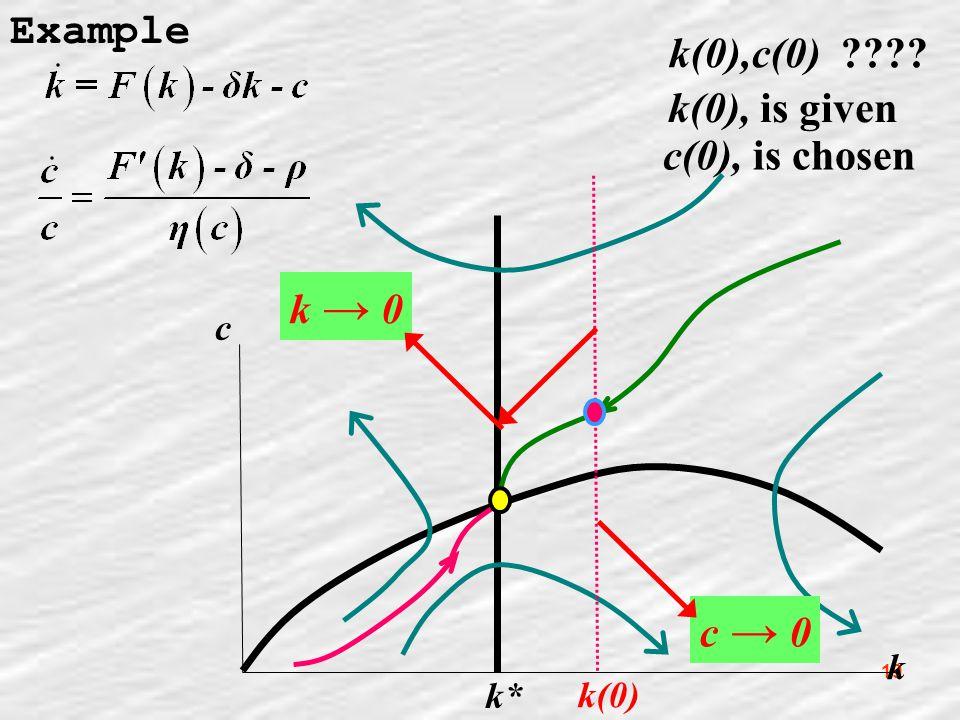 19 Example k c k* k(0),c(0) ???? k(0), is given k(0) c(0), is chosen c → 0 k → 0