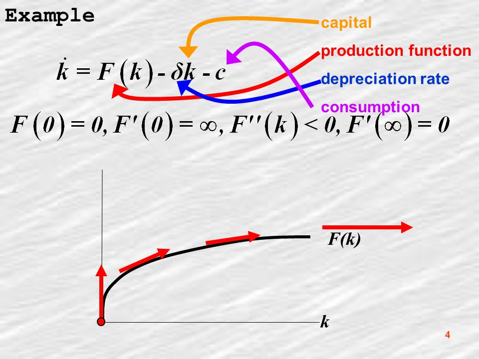4 Example k F(k) capital consumption production function depreciation rate