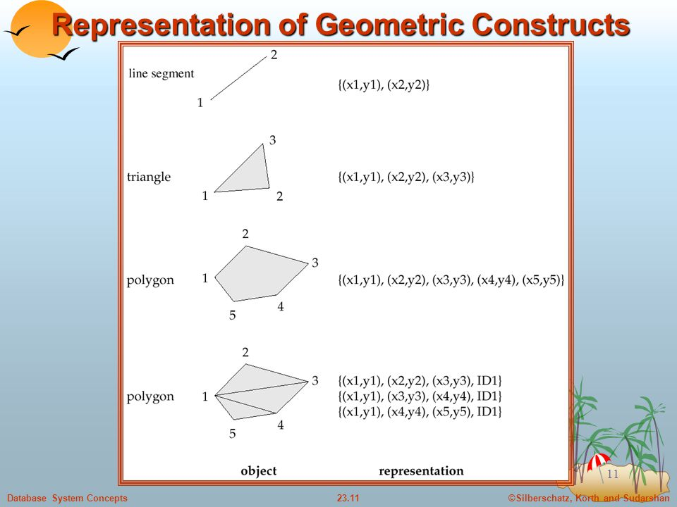 ©Silberschatz, Korth and Sudarshan23.11Database System Concepts 11 Representation of Geometric Constructs