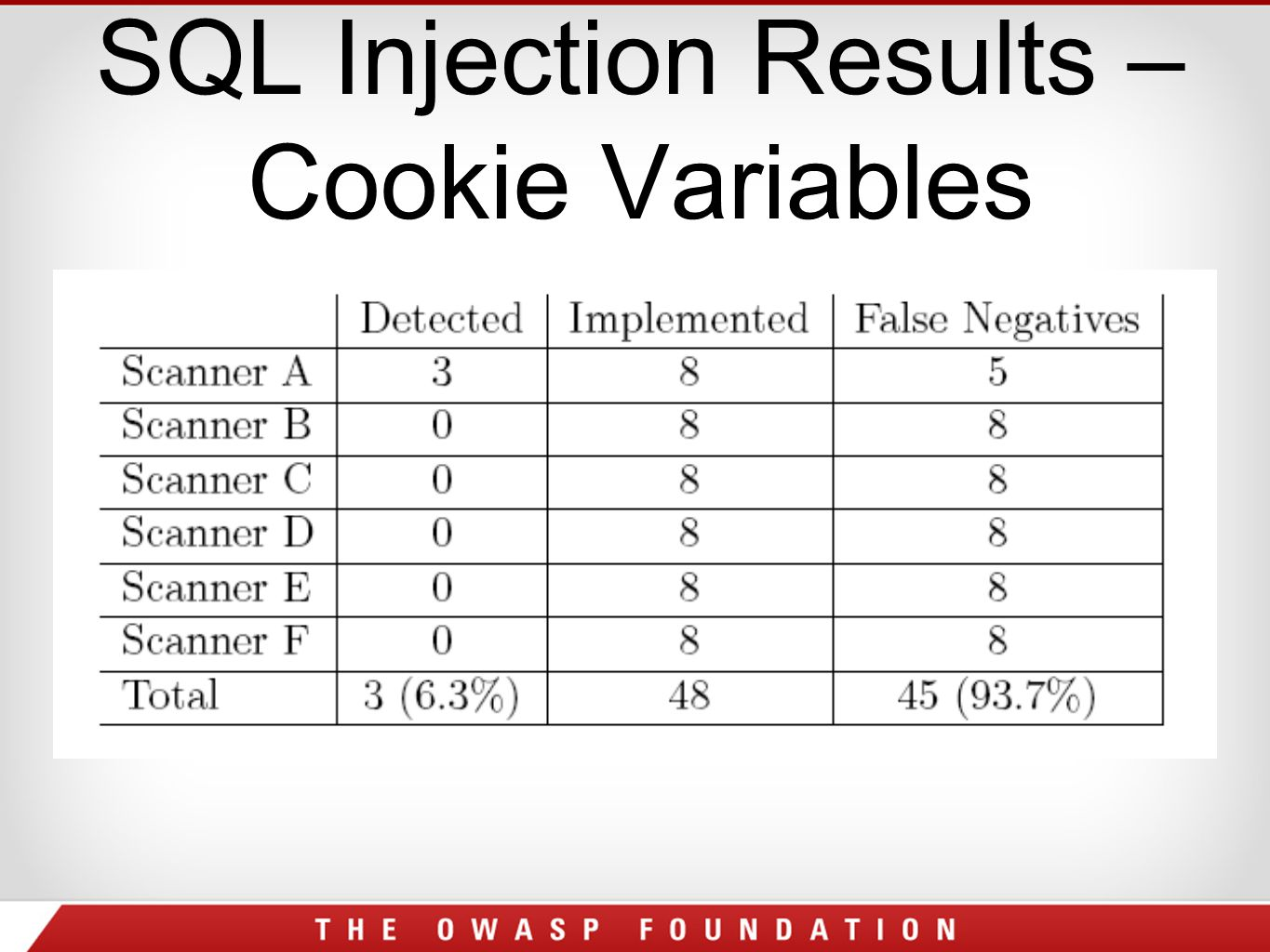 SQL Injection Results – Cookie Variables