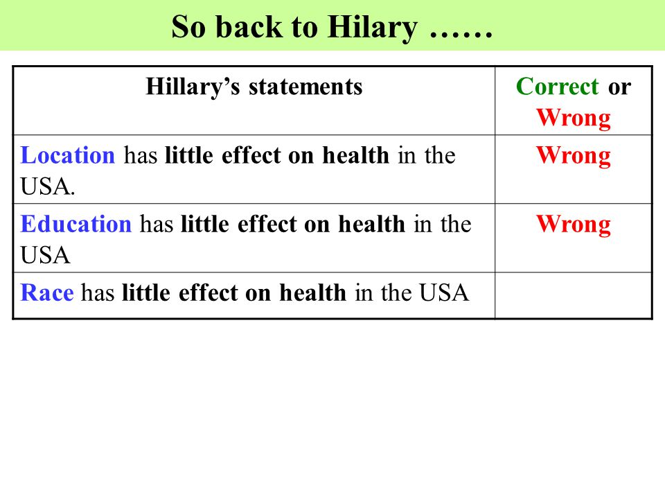 So back to Hilary …… Hillary's statementsCorrect or Wrong Location has little effect on health in the USA. Wrong Education has little effect on health