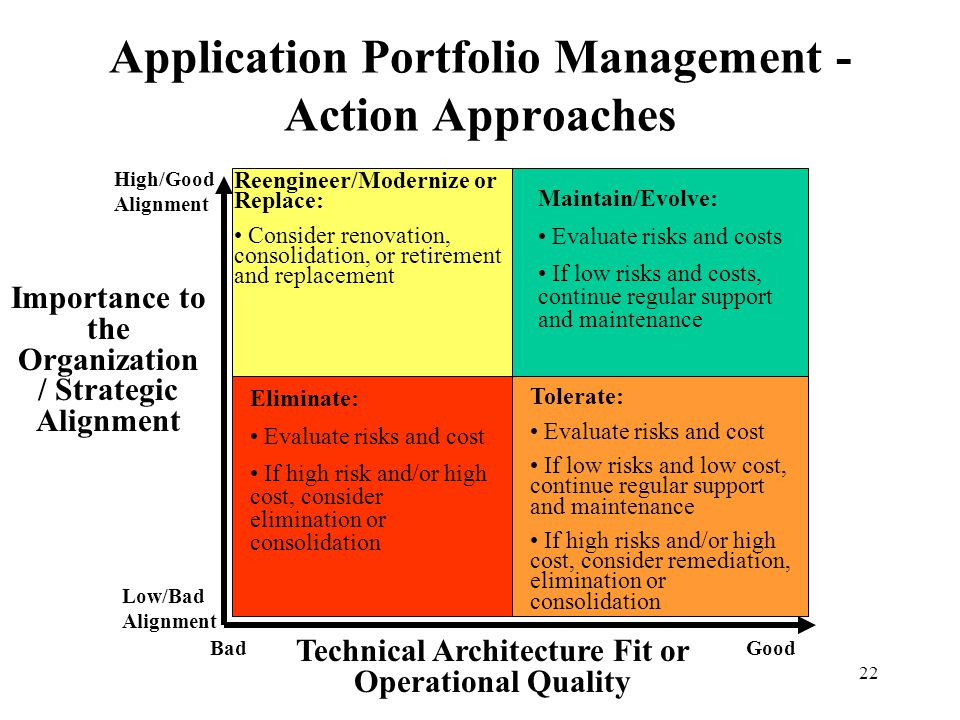 22 Application Portfolio Management - Action Approaches Eliminate: Evaluate risks and cost If high risk and/or high cost, consider elimination or cons