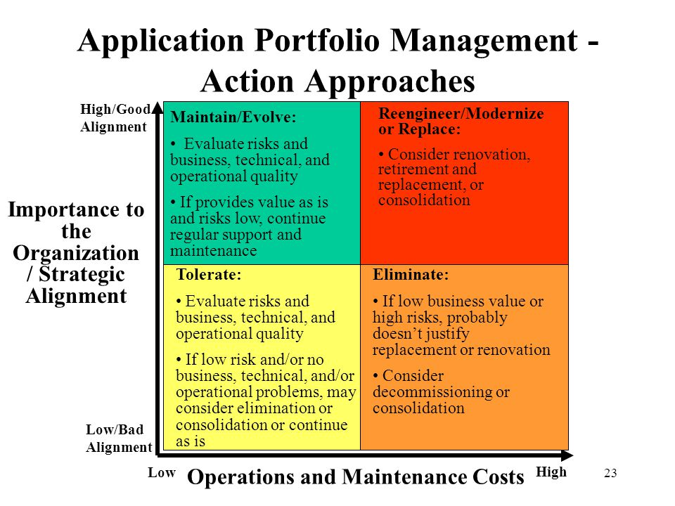 23 Application Portfolio Management - Action Approaches Tolerate: Evaluate risks and business, technical, and operational quality If low risk and/or n