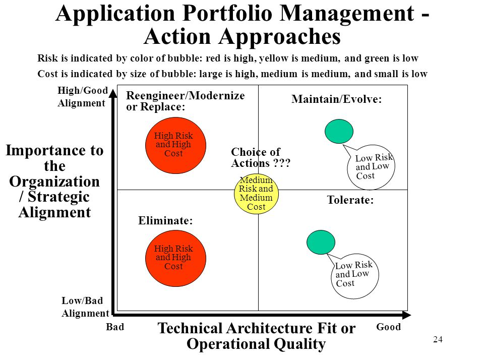 24 Application Portfolio Management - Action Approaches Technical Architecture Fit or Operational Quality Importance to the Organization / Strategic A