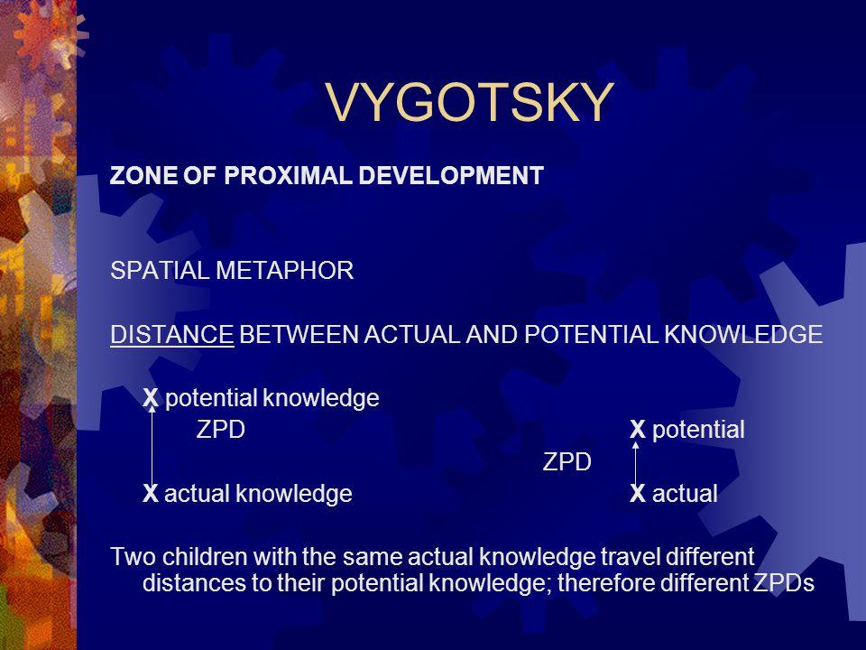 VYGOTSKY ZONE OF PROXIMAL DEVELOPMENT SPATIAL METAPHOR DISTANCE BETWEEN ACTUAL AND POTENTIAL KNOWLEDGE X potential knowledge ZPDX potential ZPD X actu