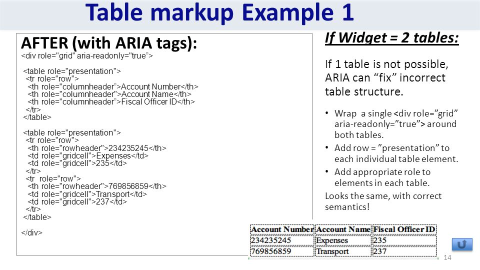 Table markup Example 1 14 If Widget = 2 tables: If 1 table is not possible, ARIA can fix incorrect table structure.
