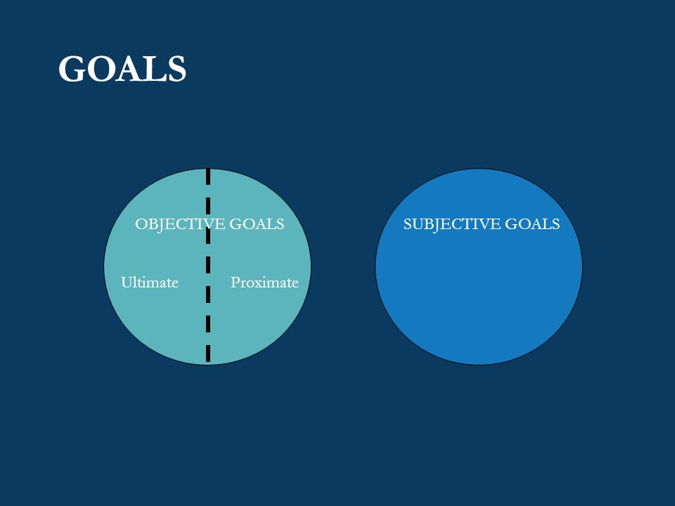 GOALS Ultimate Proximate OBJECTIVE GOALSSUBJECTIVE GOALS