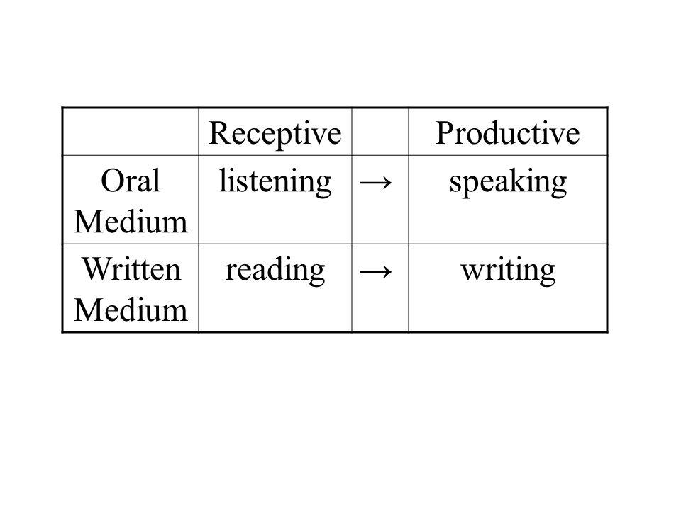 ReceptiveProductive Oral Medium listening → speaking Written Medium reading → writing