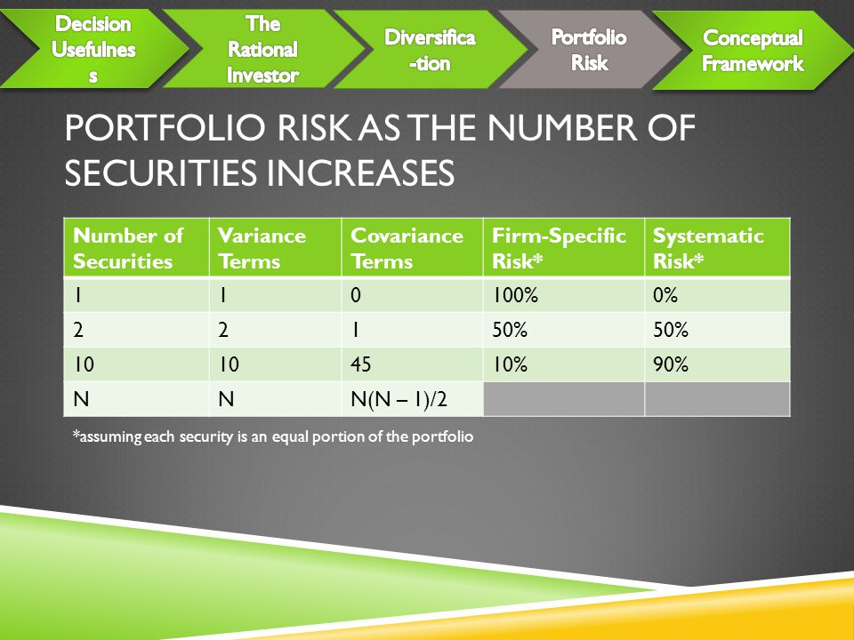 PORTFOLIO RISK AS THE NUMBER OF SECURITIES INCREASES Number of Securities Variance Terms Covariance Terms Firm-Specific Risk* Systematic Risk* 110100%