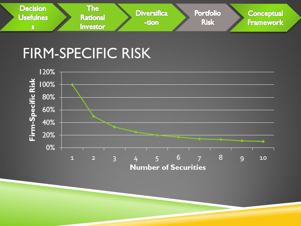 FIRM-SPECIFIC RISK