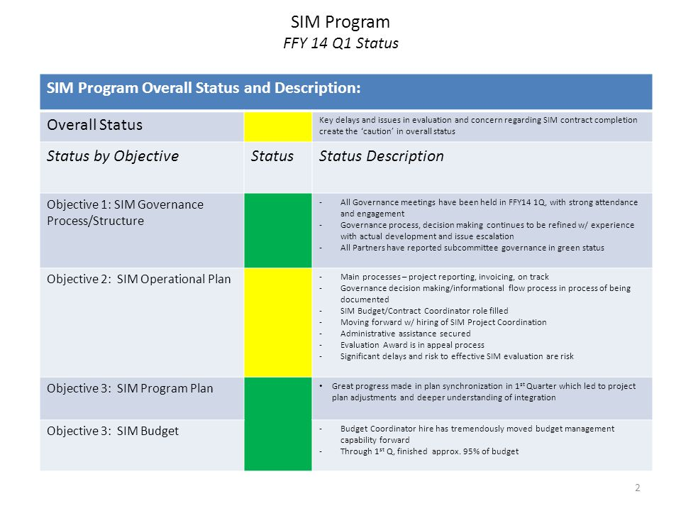 SIM Program FFY 14 Q2 Outlook ObjectiveOutlookOutlook Narrative Objective 1: SIM Governance Process/Structure  SIM Governance processes better aligned and organized so that information reporting and committee 'ask' should be clearer and effectively organized Objective 2: SIM Operational Plan Updated 30 month partner contracts to be submitted to AG for full review.
